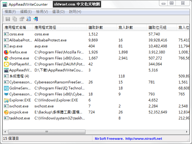 AppReadWriteCounter 免安裝中文版