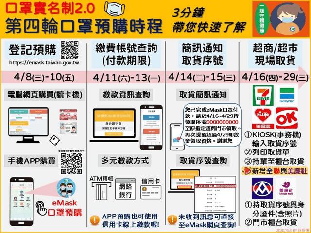 口罩實名制2.0網路預購如何信用卡繳費?